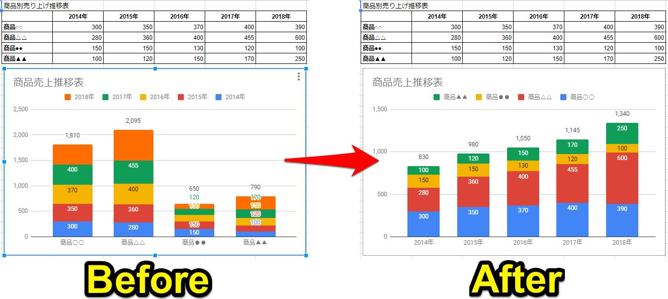 Googleスプレッドシート(グーグルスプレッドシート)でグラフを作成した時に、行と列が逆に表示されてしまった例の「ビフォーアフター」画面