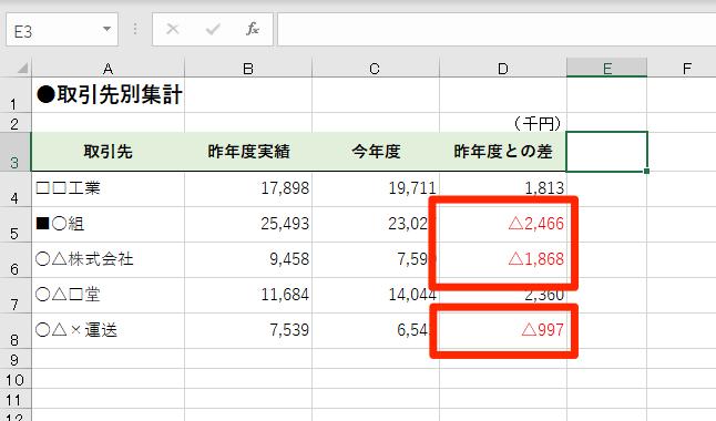 【エクセル時短】決算資料で必須! 単位を「千円」、マイナスを「△」で表現するテクニック