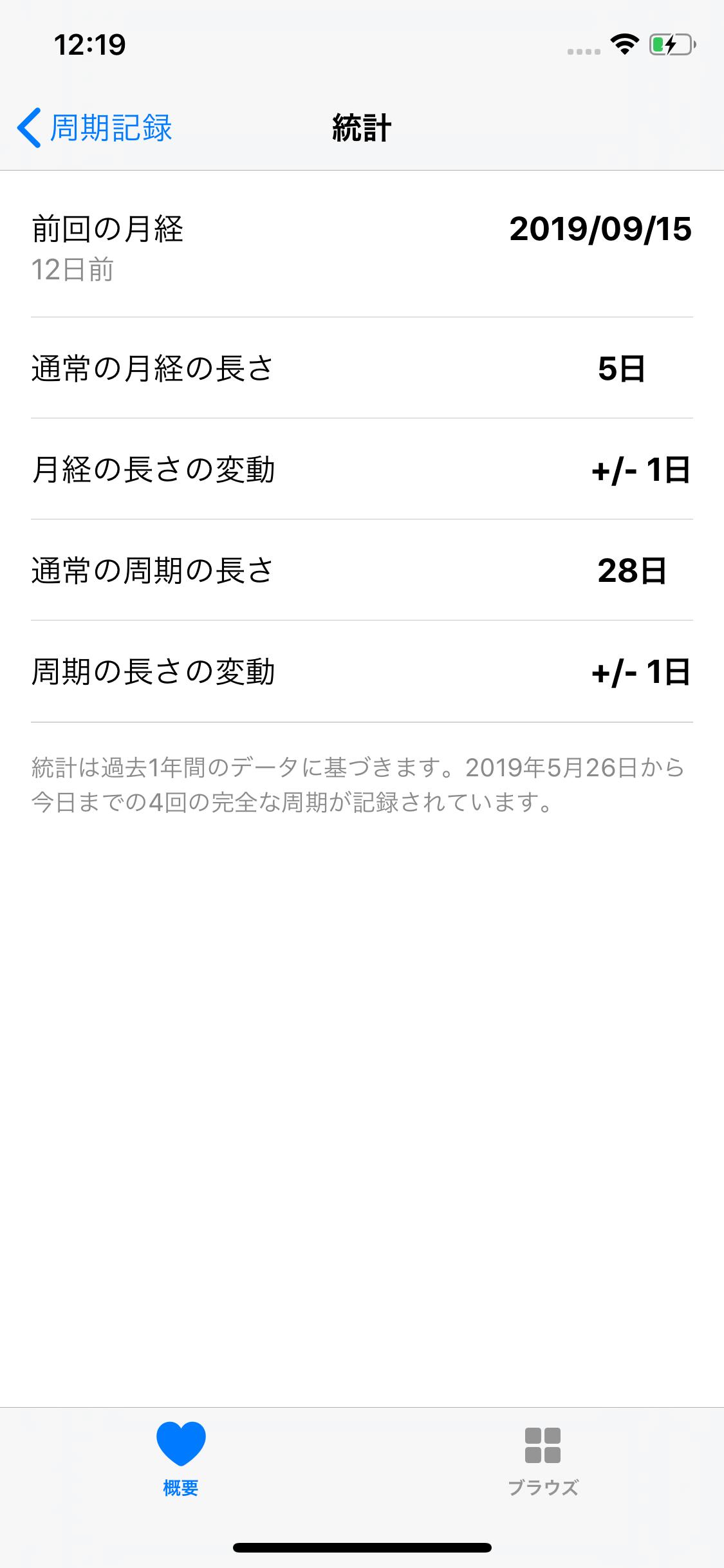 【iOS 13】iPhoneで月経周期を管理する方法。標準アプリで次回の予測ができる!