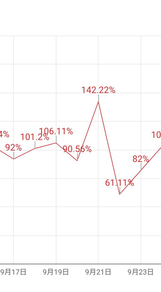 【Googleデータポータル】グラフの見栄えをよくするには? スタイルを駆使して「伝わる」デザインにする