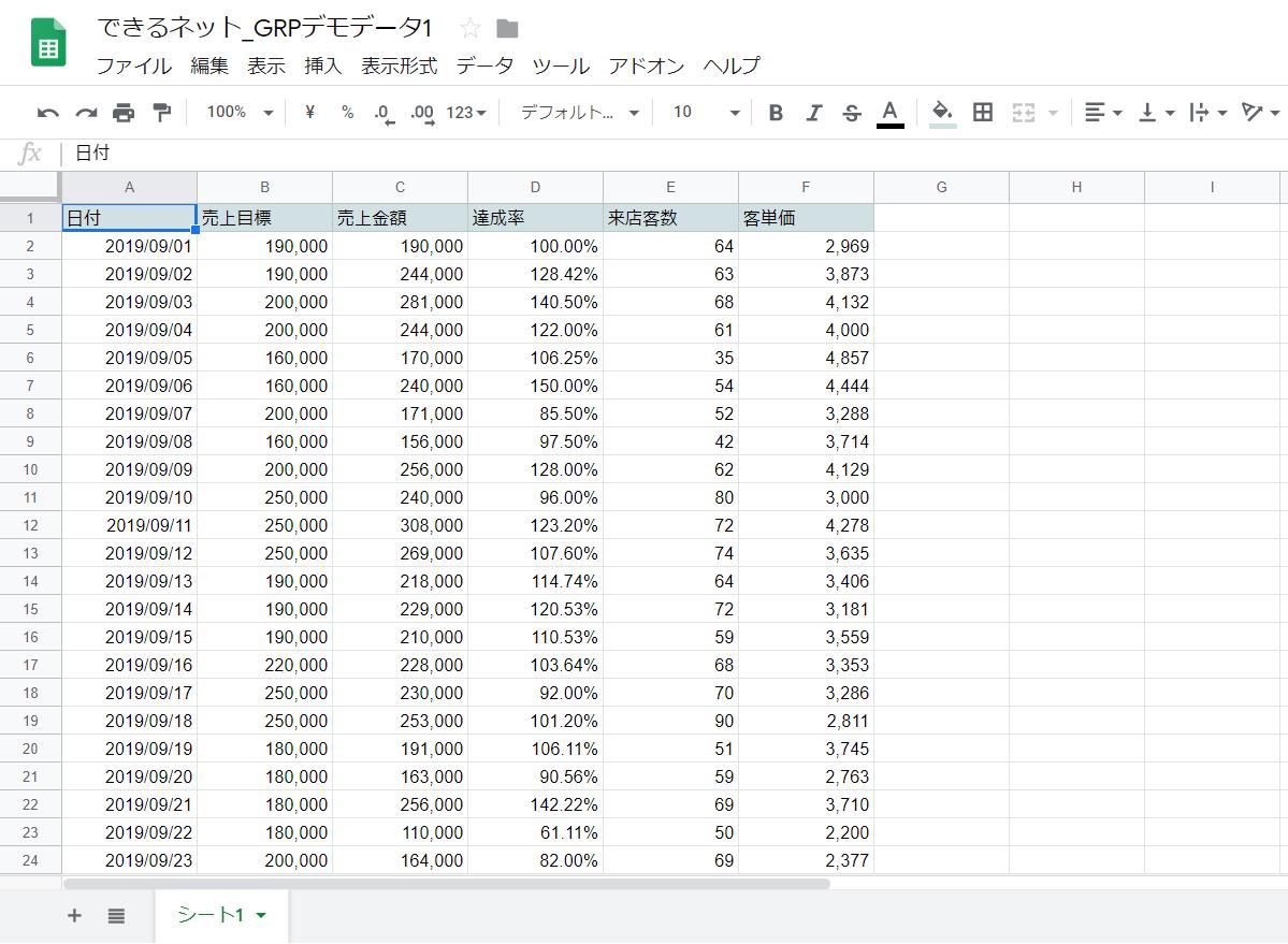 【Googleデータポータル】ダッシュボードをデザインするコツ。主題を明確にし、マクロからミクロへ掘り下げる
