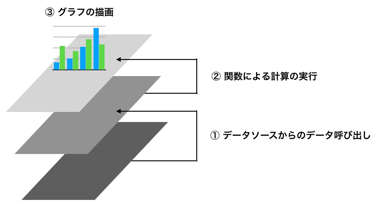 【Googleデータポータル】計算フィールドと関数の使い方(基本編)。元データにはない指標を作成できる