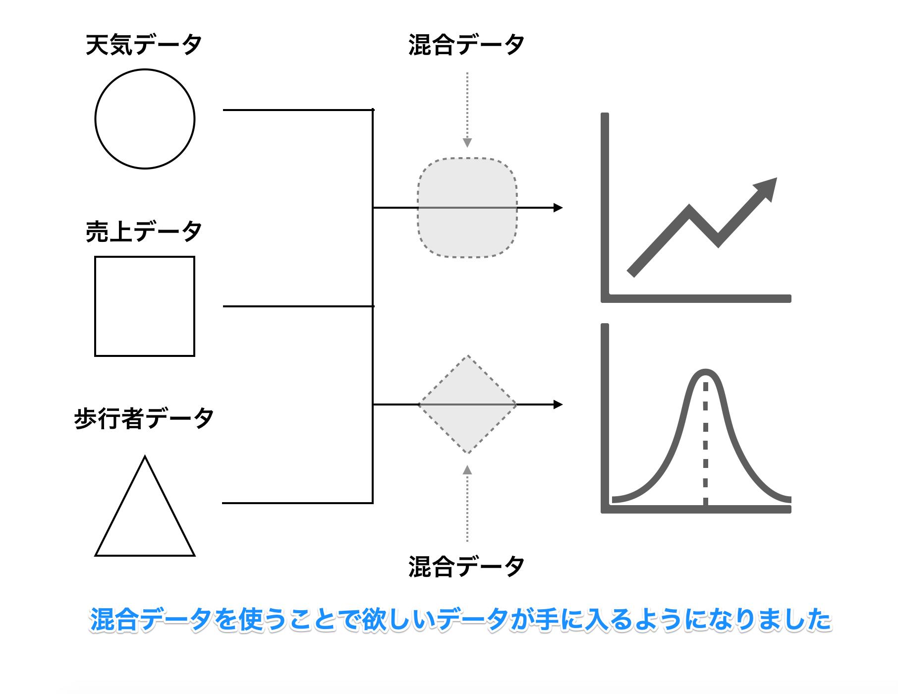 【Googleデータポータル】サンプルで実践!混合データと計算フィールドを組み合わせたグラフ作成