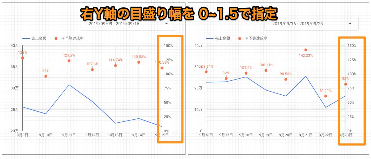 【Googleデータポータル】グラフの縦軸を固定する方法。最大値や目盛を調整して変化を把握しやすく