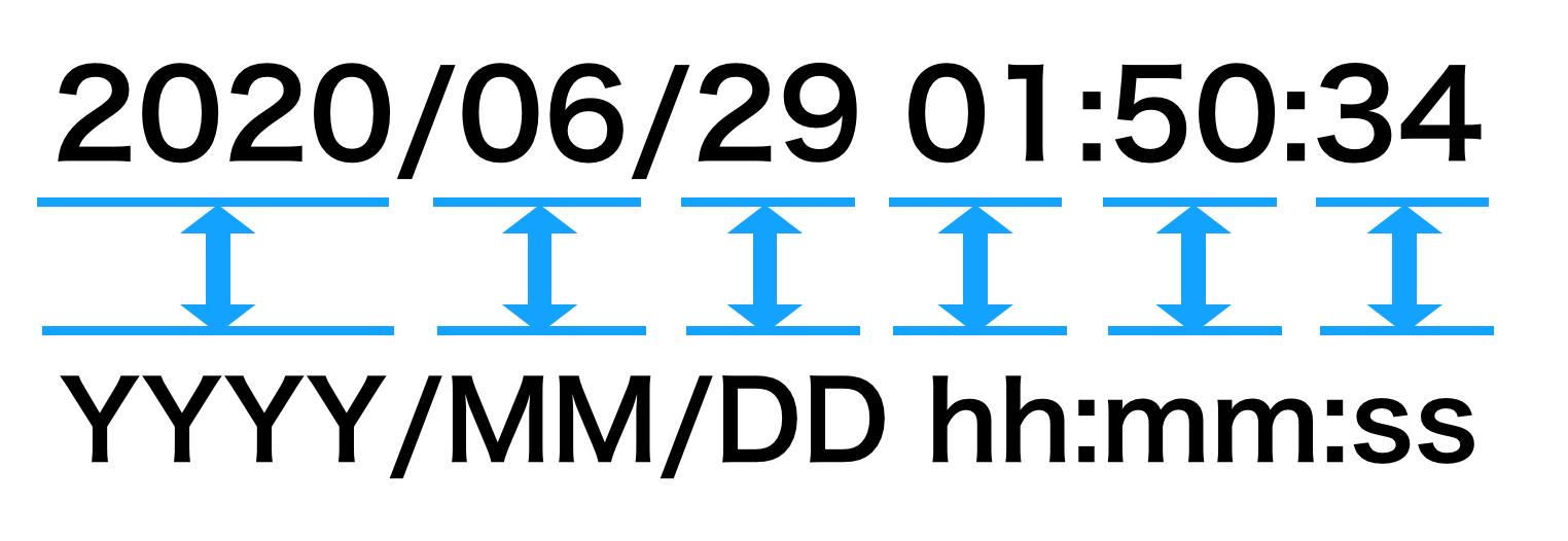 【Googleデータポータル】オフィス過密度のリアルタイム集計にも。タイムスタンプ型のデータを表現する