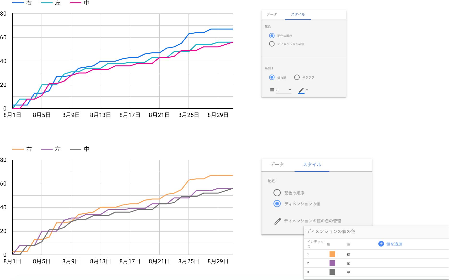 【Googleデータポータル】グラフの「色」設定指定を使いこなして効率化