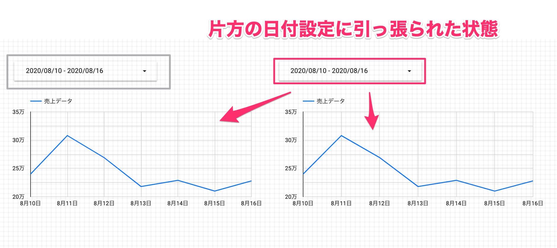 【Googleデータポータル】1画面に2つの期間を並べて比較。複数のコンポーネントを「グループ」にする方法