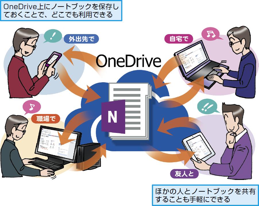 OneDriveで情報を共有できる