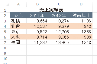 色付け エクセル 関数 エクセル条件付き書式、点数によって数値やセル色分け(数値によってセルの書式を変更)~Excelの初級技