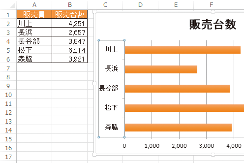 Excelで作成した横棒グラフで項目の順序を変える方法