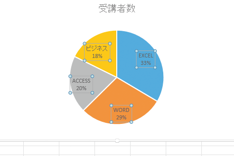 Excelで作成した円グラフに項目名とパーセンテージを表示する方法