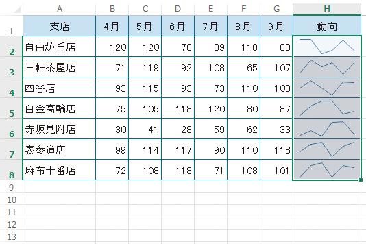 Excelのスパークラインを使ってセル内にグラフを表示する方法