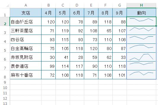 Excelでスパークラインの縦軸の範囲をそろえる方法