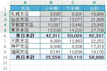 Excelの表の一部を選択して並べ替える方法