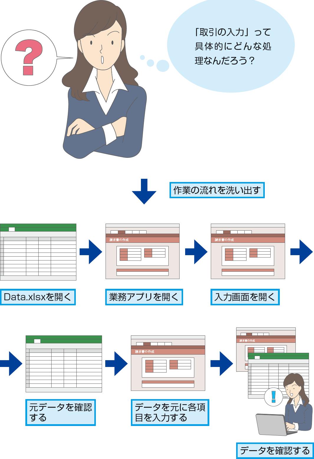 経費入力業務を分析し、自動化してみよう(経理業務の自動化) - できるUiPath