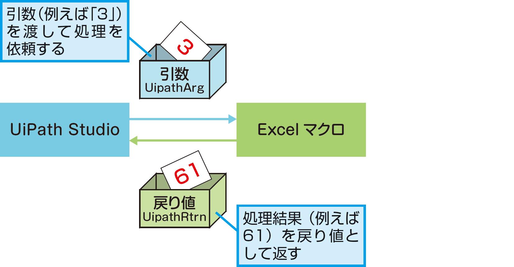 Excelのマクロを実行するには(マクロを実行) - できるUiPath
