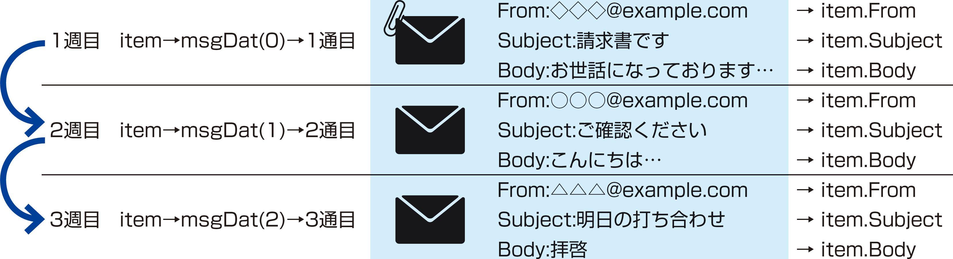 メールの本文や添付ファイルを読み取るには(メッセージとファイルの取得) - できるUiPath