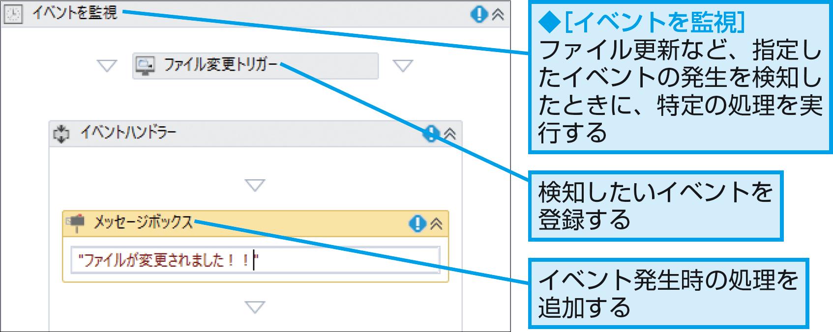 ファイルが更新・追加されたことを検知するには(イベントを監視) - できるUiPath