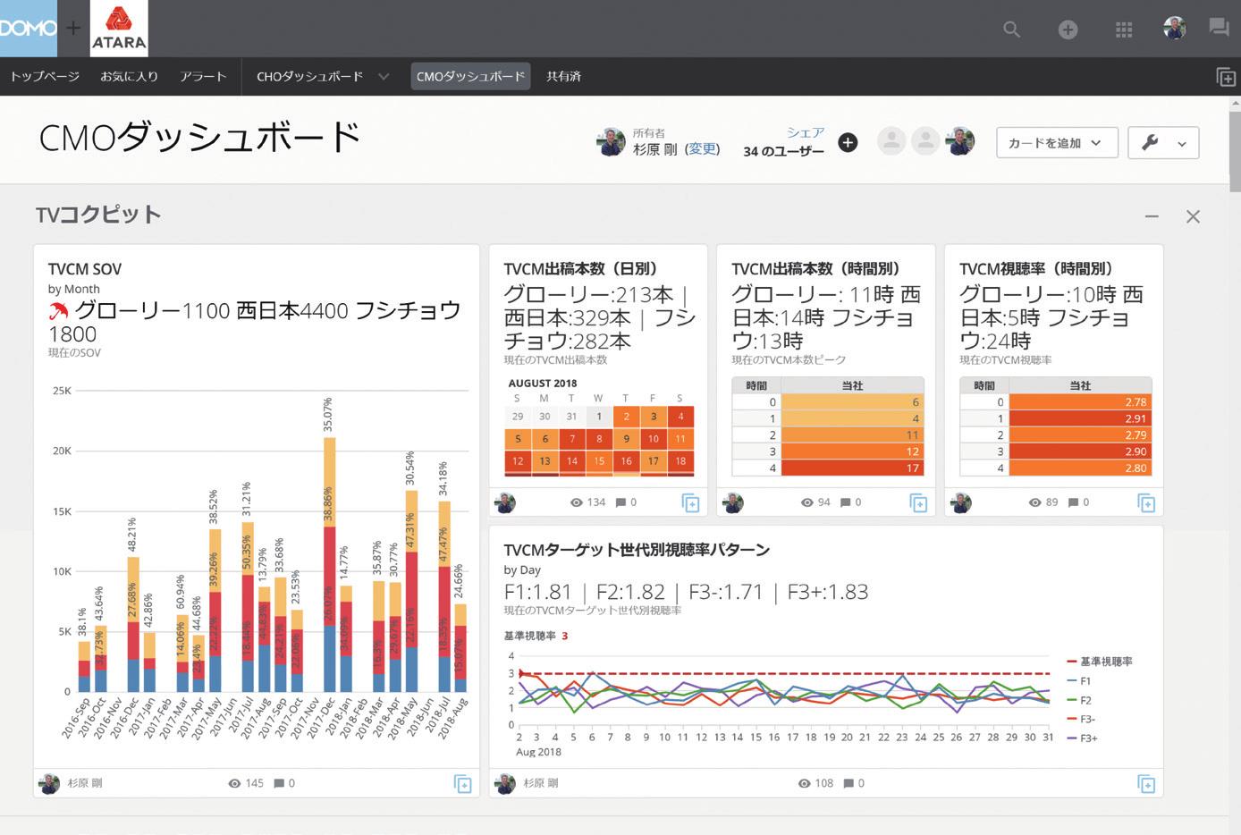 最強のデータ経営:データ活用の主役はIT部門や専門家から一般ユーザーへ