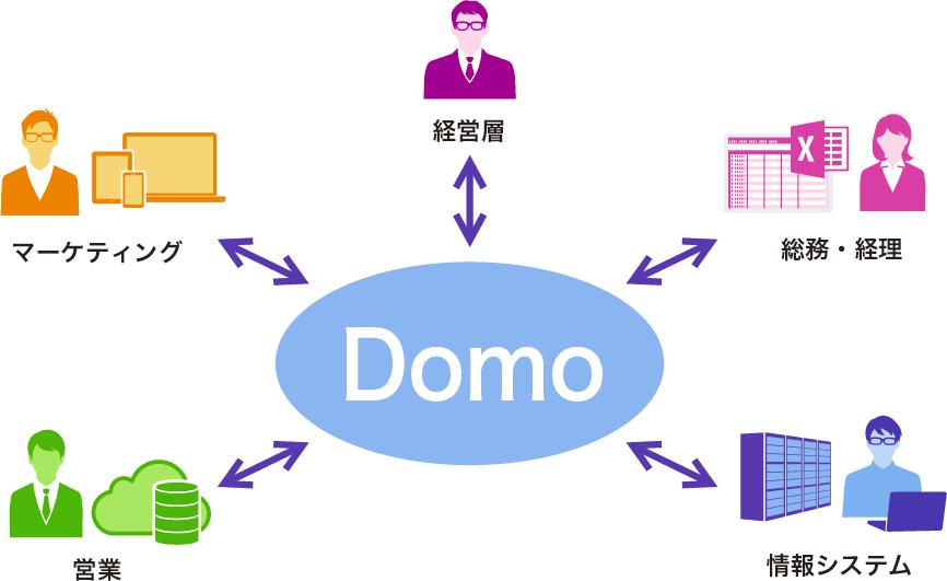 最強のデータ経営:最強のデータ経営:データ活用の主役はIT部門や専門家から一般ユーザーへ