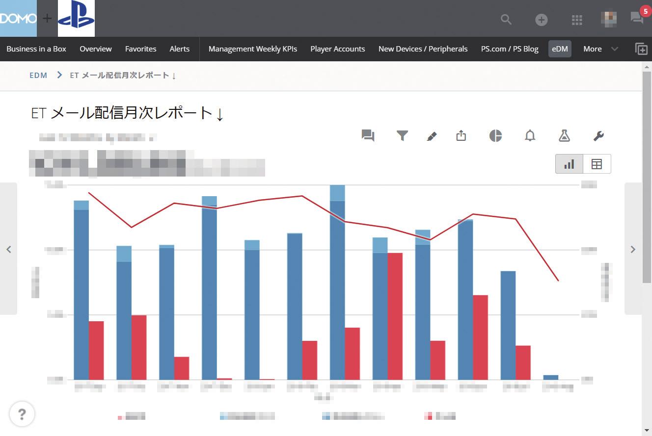 最強のデータ経営:データをクイックに理解して行動するBIとは異なるツールとして活用