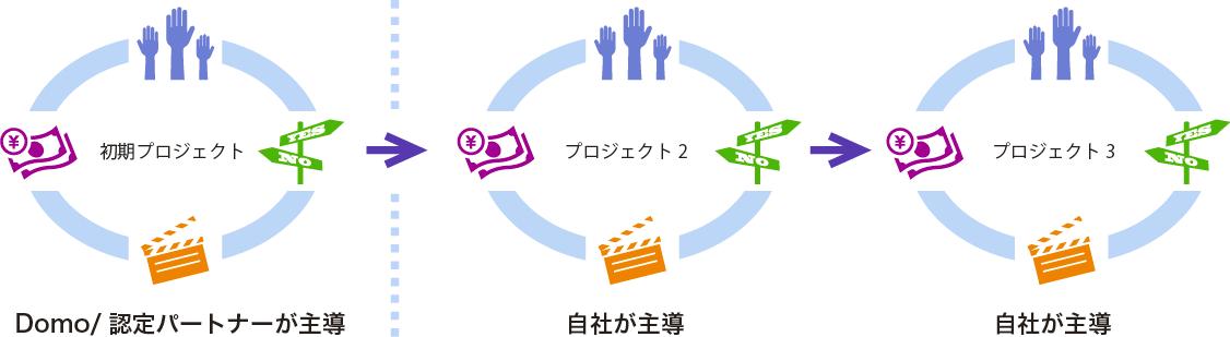 最強のデータ経営:最強のデータ経営:Domoの導入をスタートするための初期プロジェクトの考え方