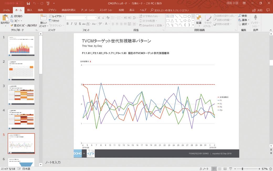 最強のデータ経営:時間、場所、デバイスを超えてデータに基づくアクションを促進する