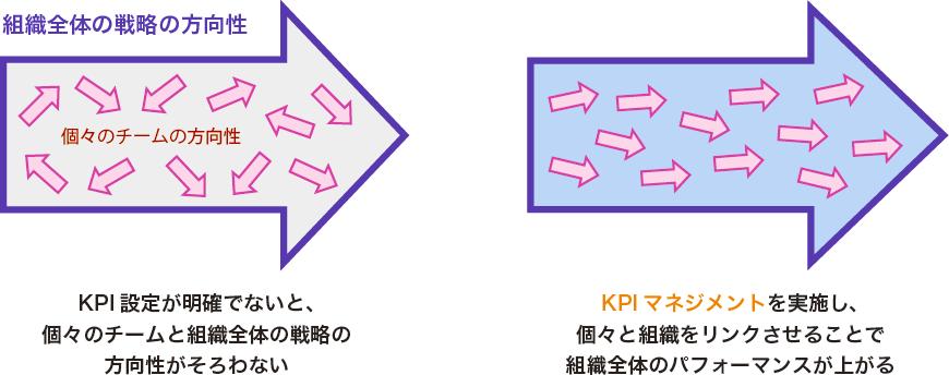 最強のデータ経営:個人と組織の方向性を一致させるKPIマネジメントの重要性