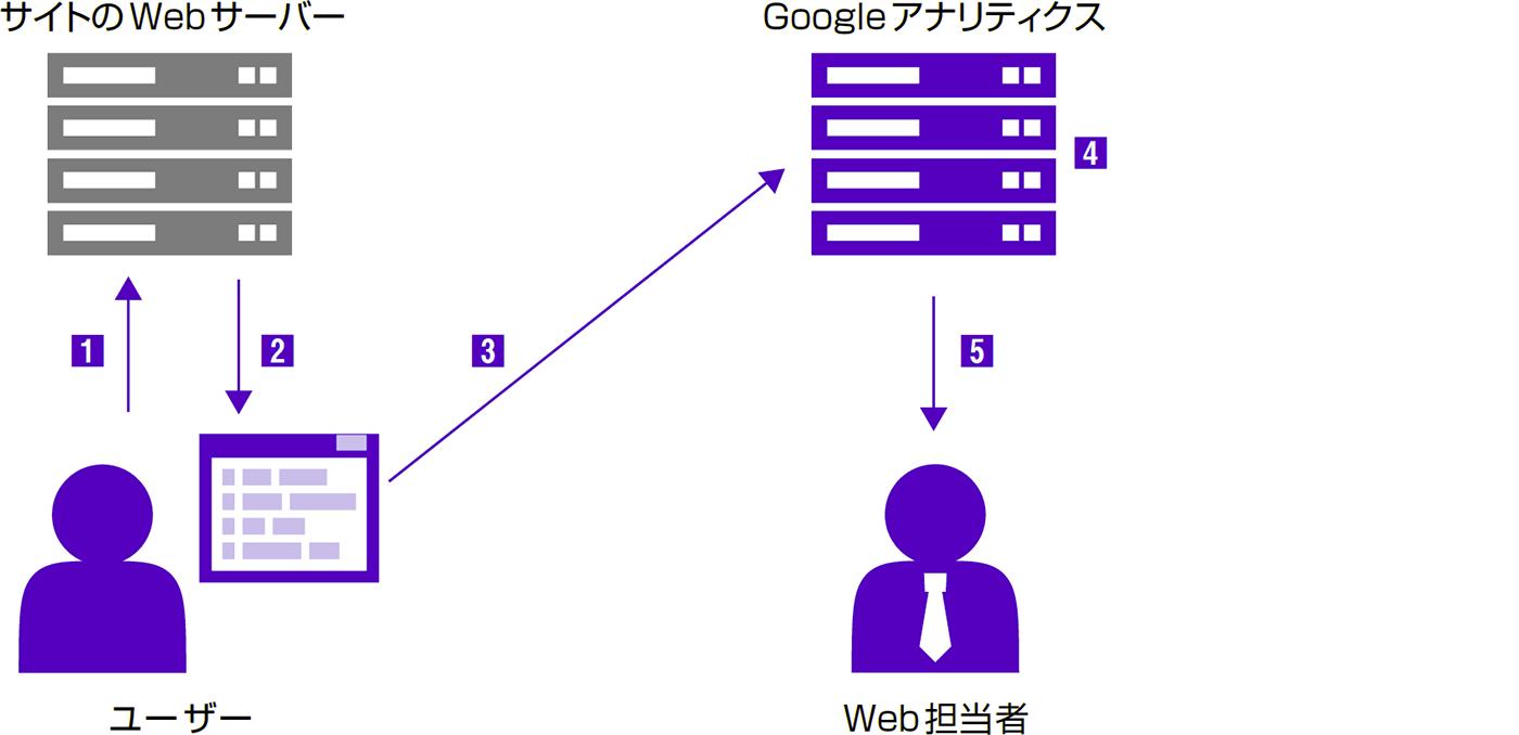 ビーコン式Web解析の仕組みを理解する - できる逆引き Googleアナリティクス 増補改訂2版