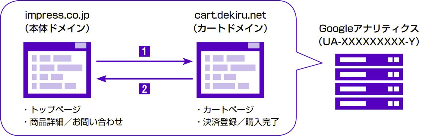 複数のドメインを統合して1つのサイトのように解析する - できる逆引き Googleアナリティクス 増補改訂2版