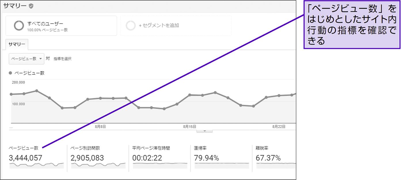 「ページビュー数」を正しく理解する - できる逆引き Googleアナリティクス 増補改訂2版