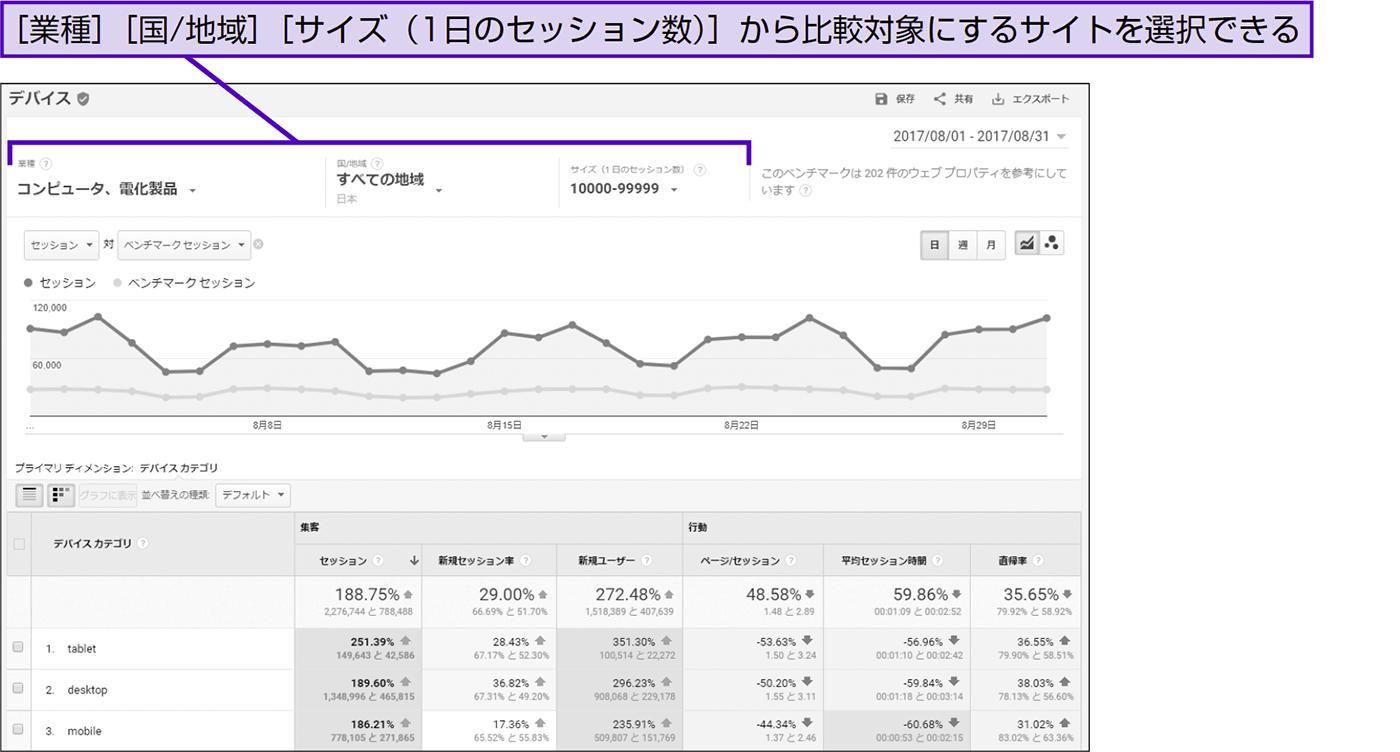 自社サイトと似たサイトの平均的なパフォーマンスと比較する - できる逆引き Googleアナリティクス 増補改訂2版