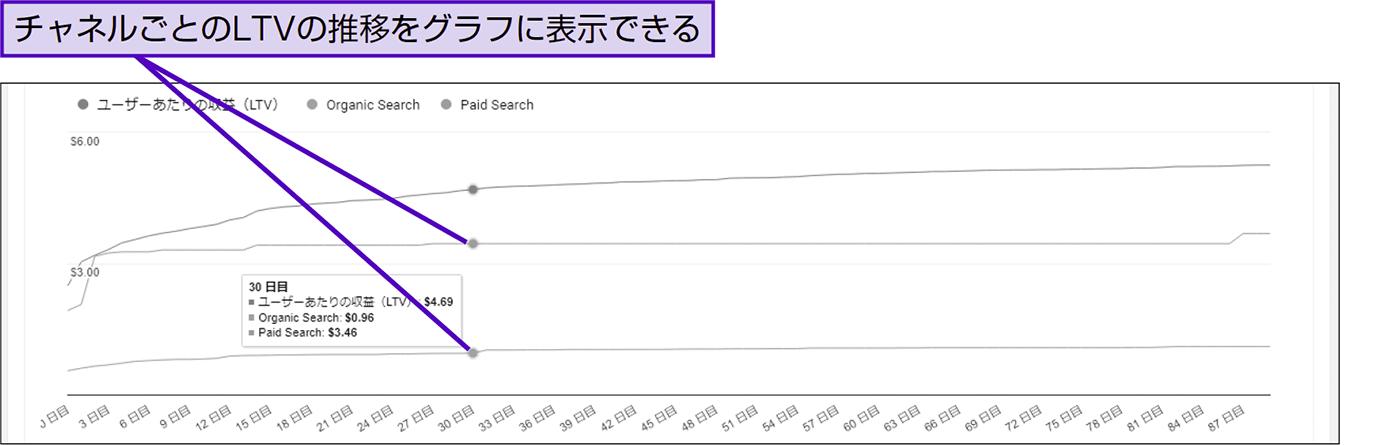 顧客生涯価値(LTV)の累積状況をチャネル別に見る - できる逆引き Googleアナリティクス 増補改訂2版
