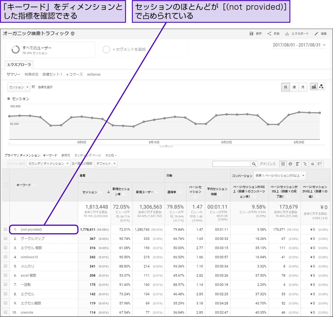 Googleで検索されたキーワードからの訪問数を類推する - できる逆引き Googleアナリティクス 増補改訂2版