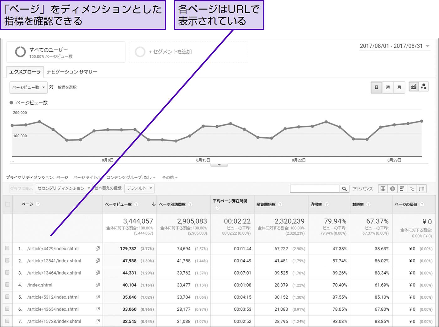 よく見られている人気のページを知る - できる逆引き Googleアナリティクス 増補改訂2版