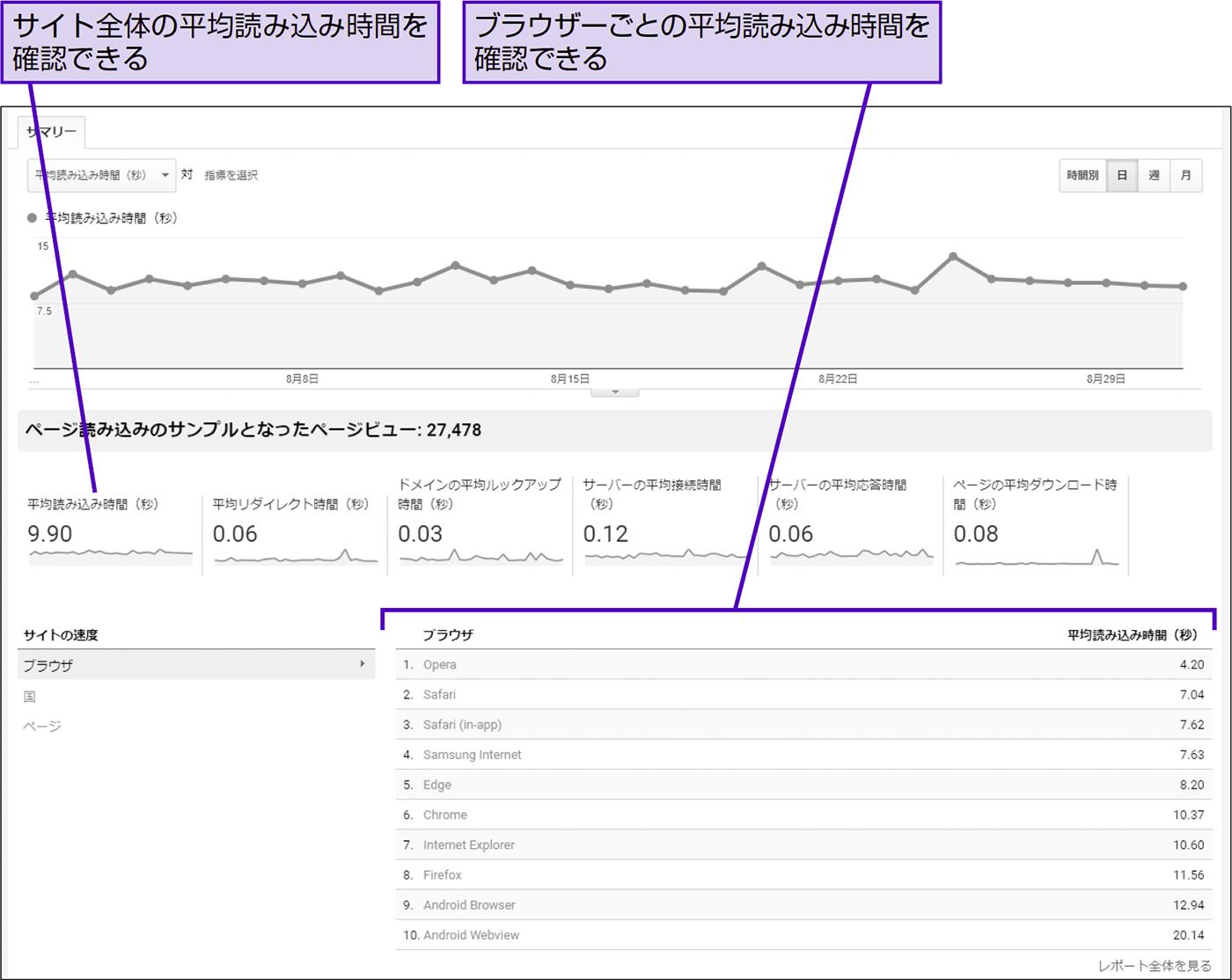 表示に時間がかかっているページを知る - できる逆引き Googleアナリティクス 増補改訂2版