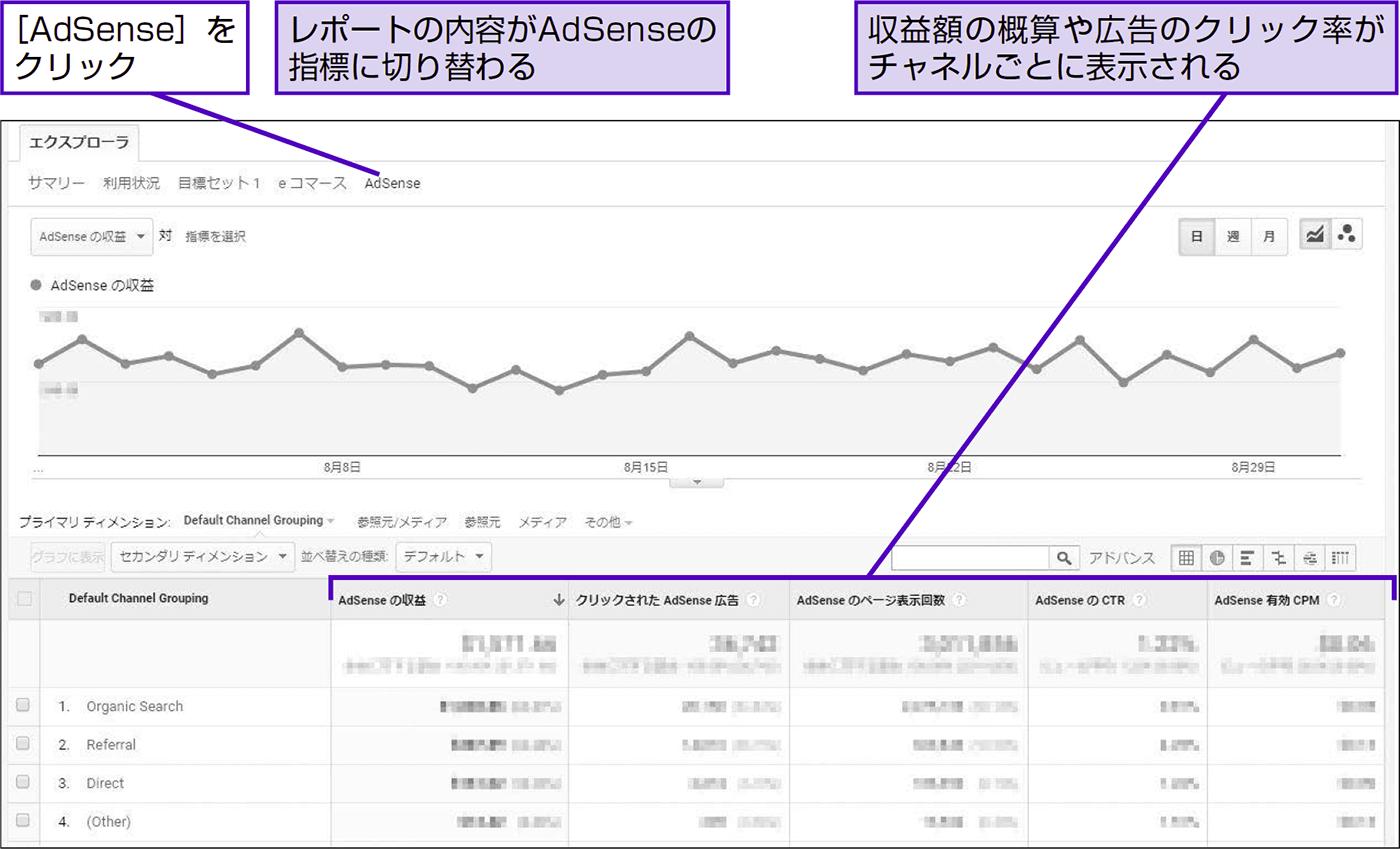 Google AdSenseの指標をメディアサイトの収益増に生かす - できる逆引き Googleアナリティクス 増補改訂2版