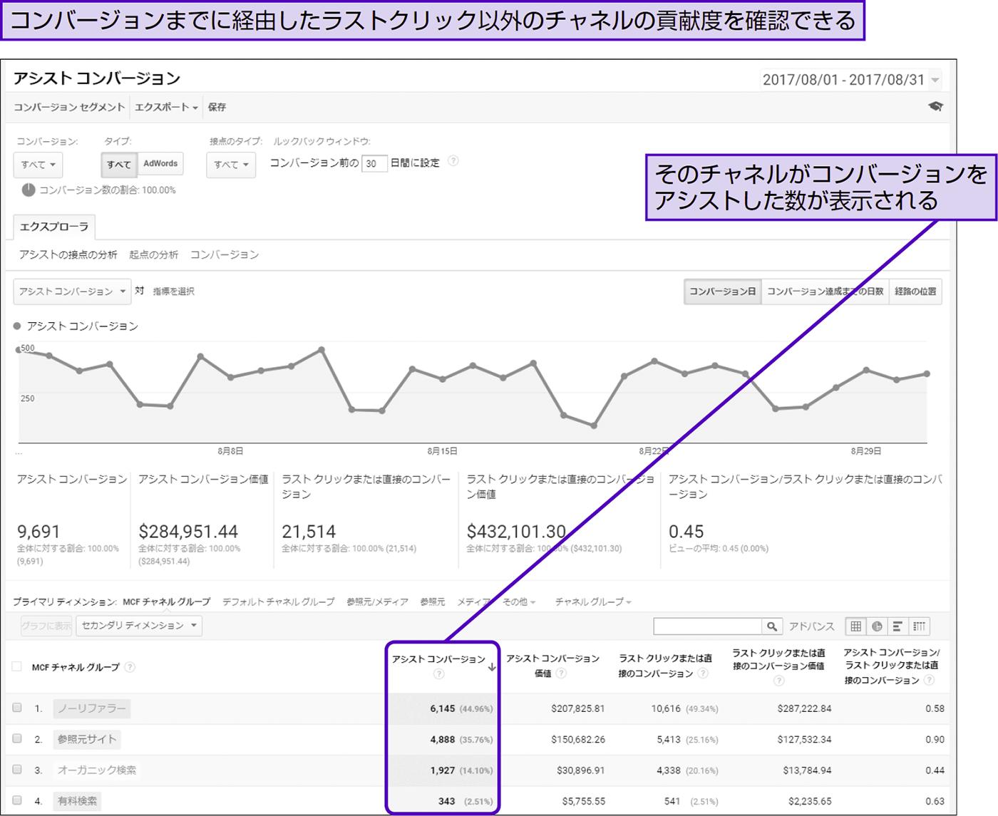 コンバージョンをアシストしたチャネルを把握する - できる逆引き Googleアナリティクス 増補改訂2版
