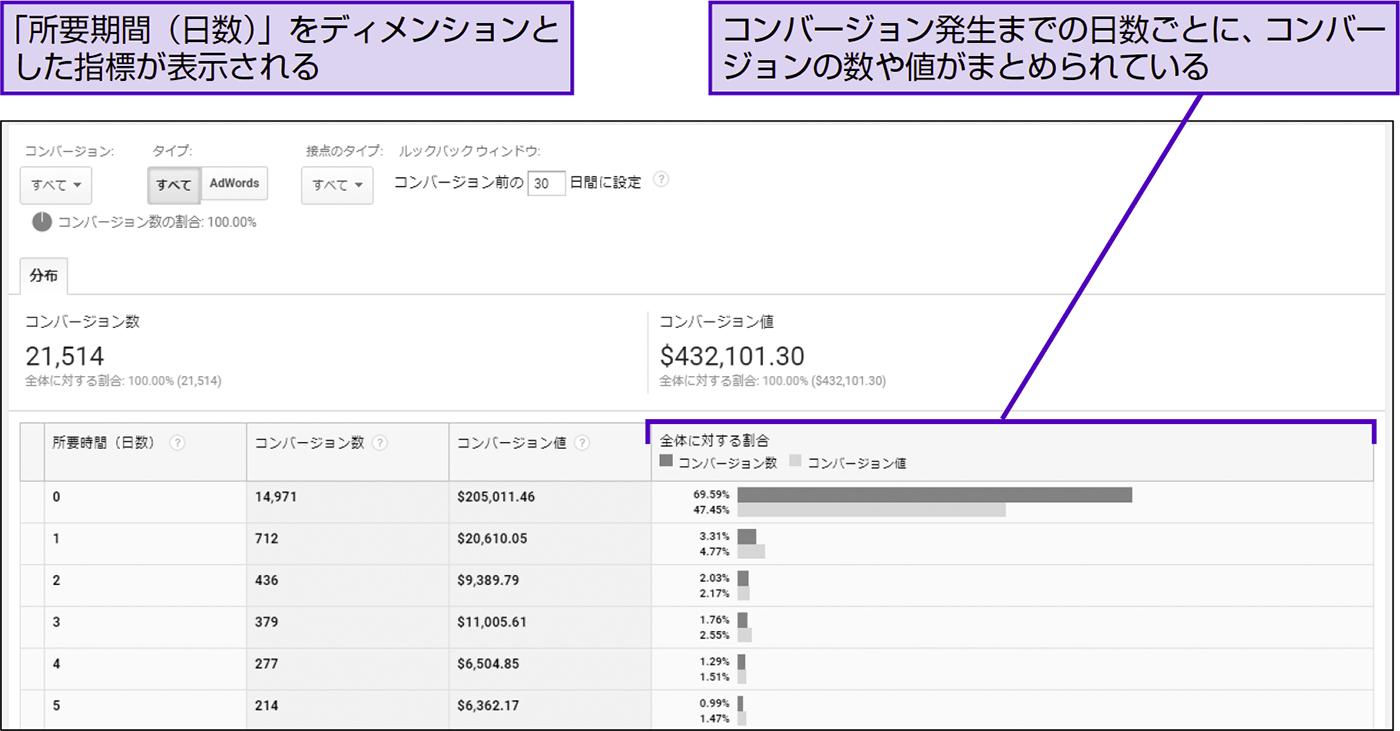 コンバージョン発生までの期間と経路の数を把握する - できる逆引き Googleアナリティクス 増補改訂2版