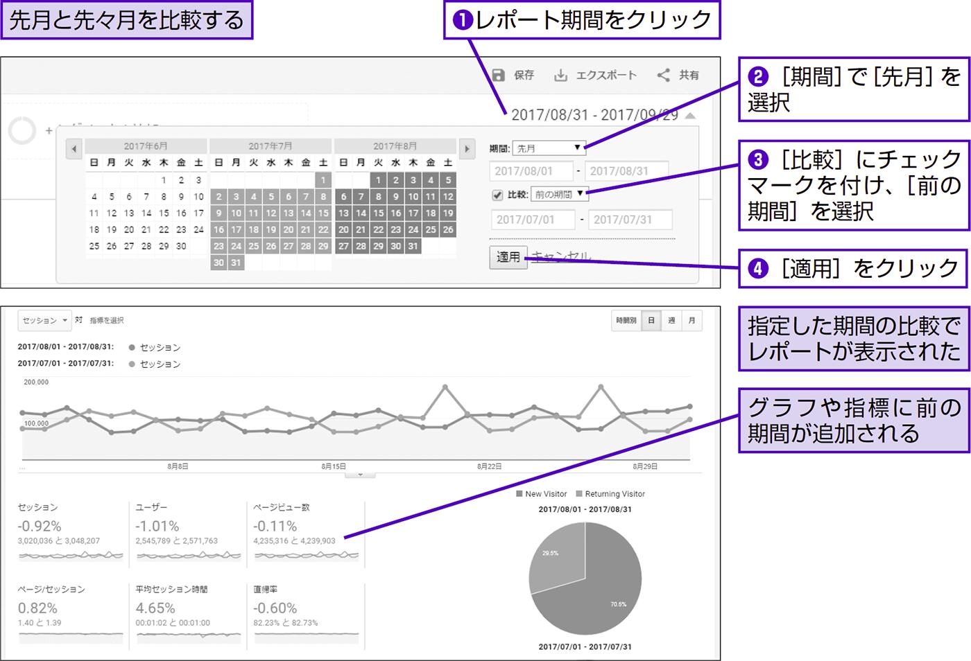 レポートを前の期間と比較する - できる逆引き Googleアナリティクス 増補改訂2版