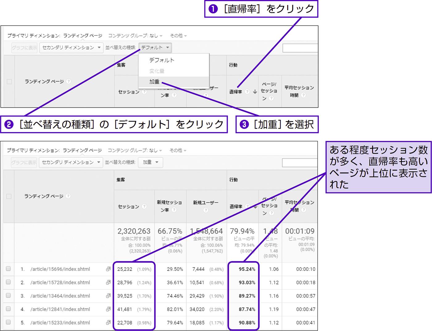 LPOが急務なランディングページを見つける - できる逆引き Googleアナリティクス 増補改訂2版