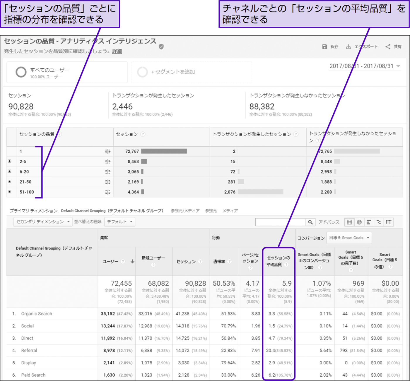 「セッションの品質」のスコアをリマーケティングに取り入れる - できる逆引き Googleアナリティクス 増補改訂2版