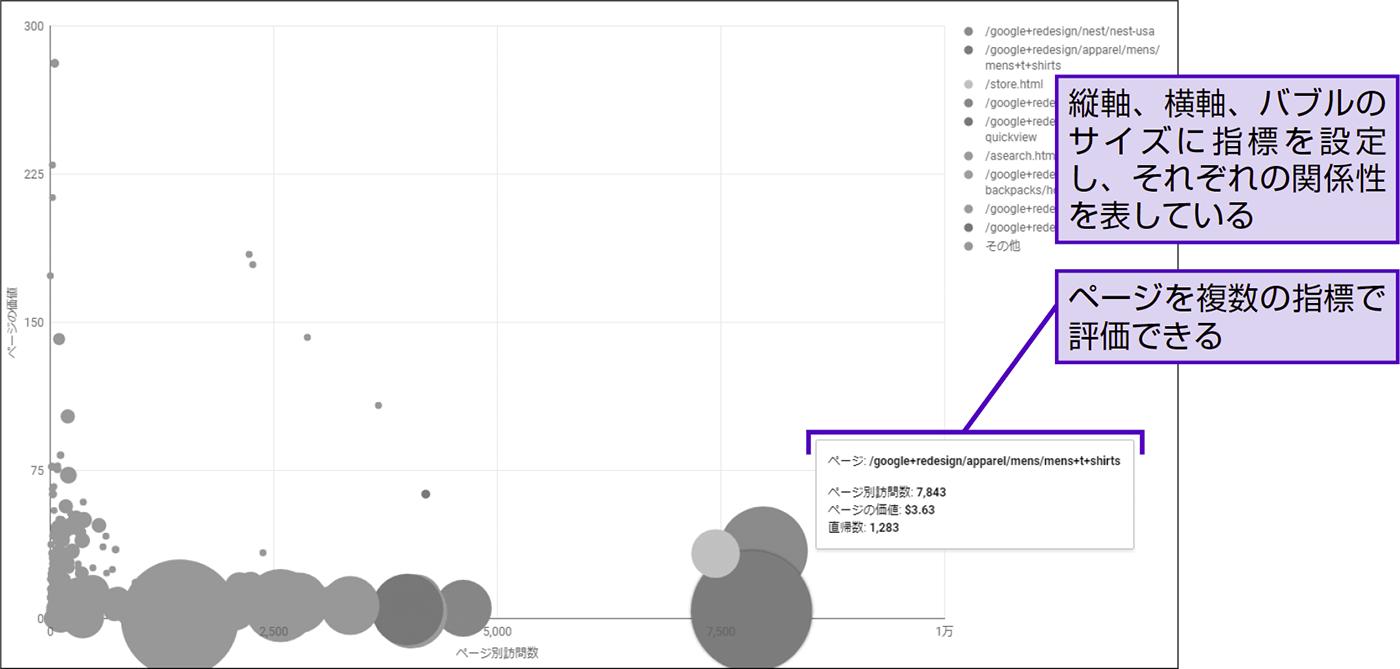 データスタジオならではのレポートの表現方法を知る - できる逆引き Googleアナリティクス 増補改訂2版