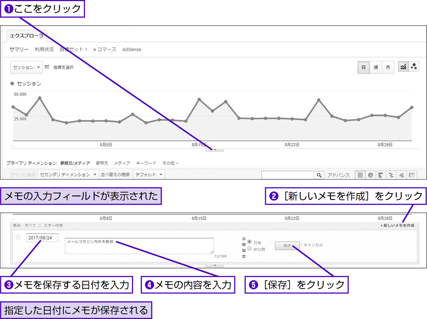 施策や出来事の履歴をGoogleアナリティクスに記録する - できる逆引き Googleアナリティクス 増補改訂2版