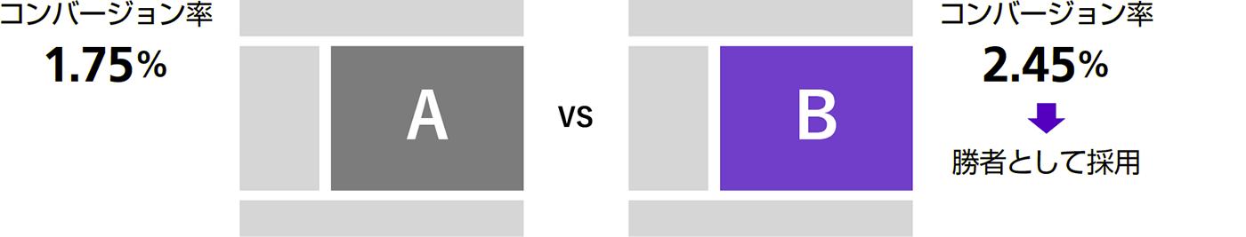 オプティマイズによるA/Bテストの進め方を理解する - できる逆引き Googleアナリティクス 増補改訂2版
