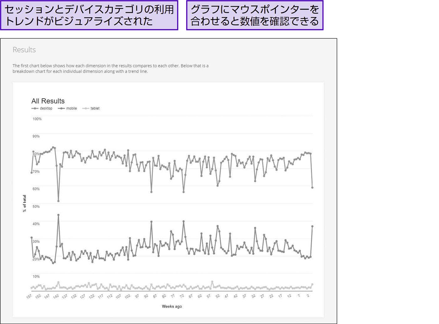 構成比の中期的な増減トレンドをすばやく可視化する - できる逆引き Googleアナリティクス 増補改訂2版