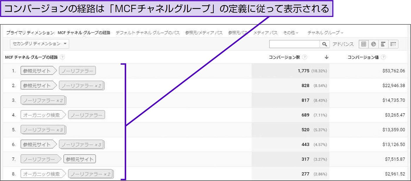 マルチチャネル系レポートにメールマガジンがない原因を知る - できる逆引き Googleアナリティクス 増補改訂2版