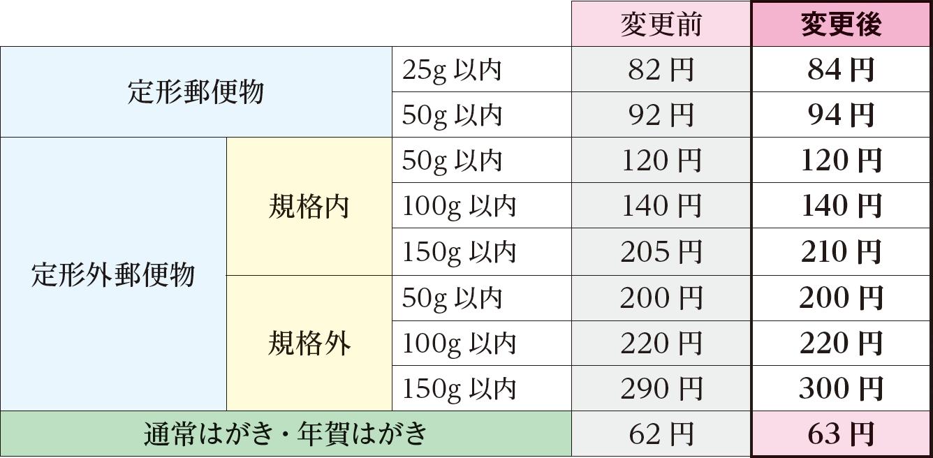 年賀状の書き方・マナーと添え書き文例集:今年から年賀はがきも63円に!