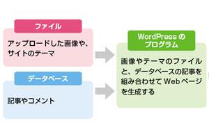 WordPressを安全に使うために必要なセキュリティとバックアップを理解する